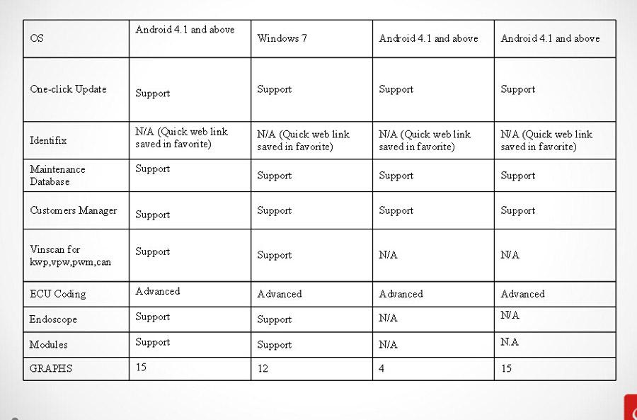 X431 PAD II Compare
