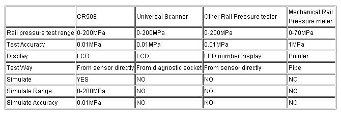 CR508 Compare
