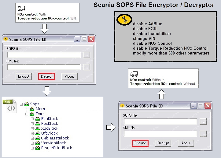 Scania SOPS File Encryptor