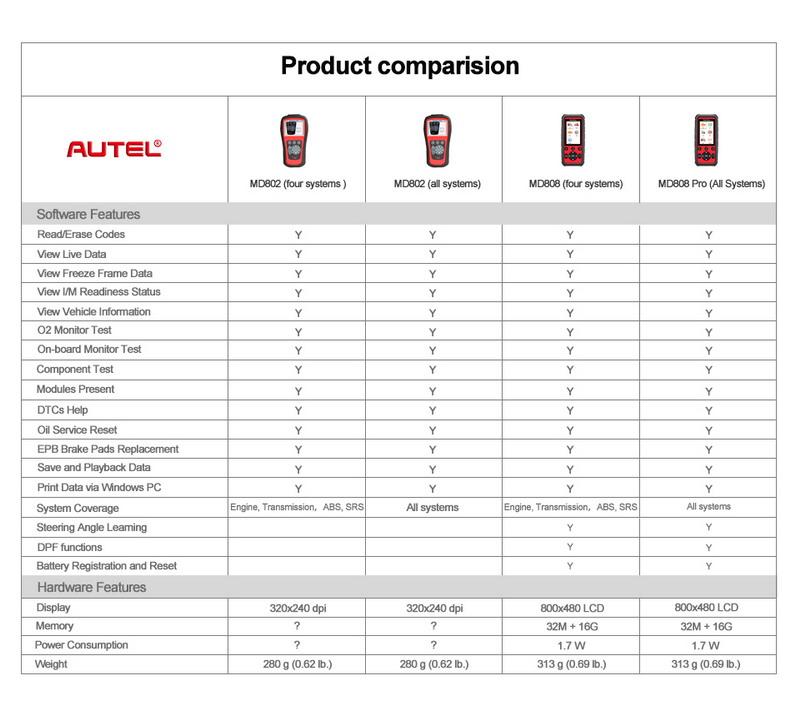 Autel MD808 Comparsion