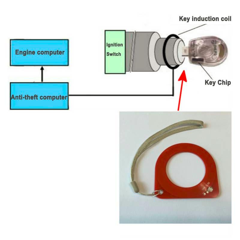 Car Key ECU Test Coil
