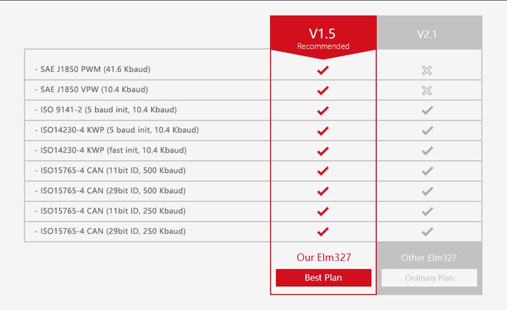 OBDMonster Wifi Version V1.5
