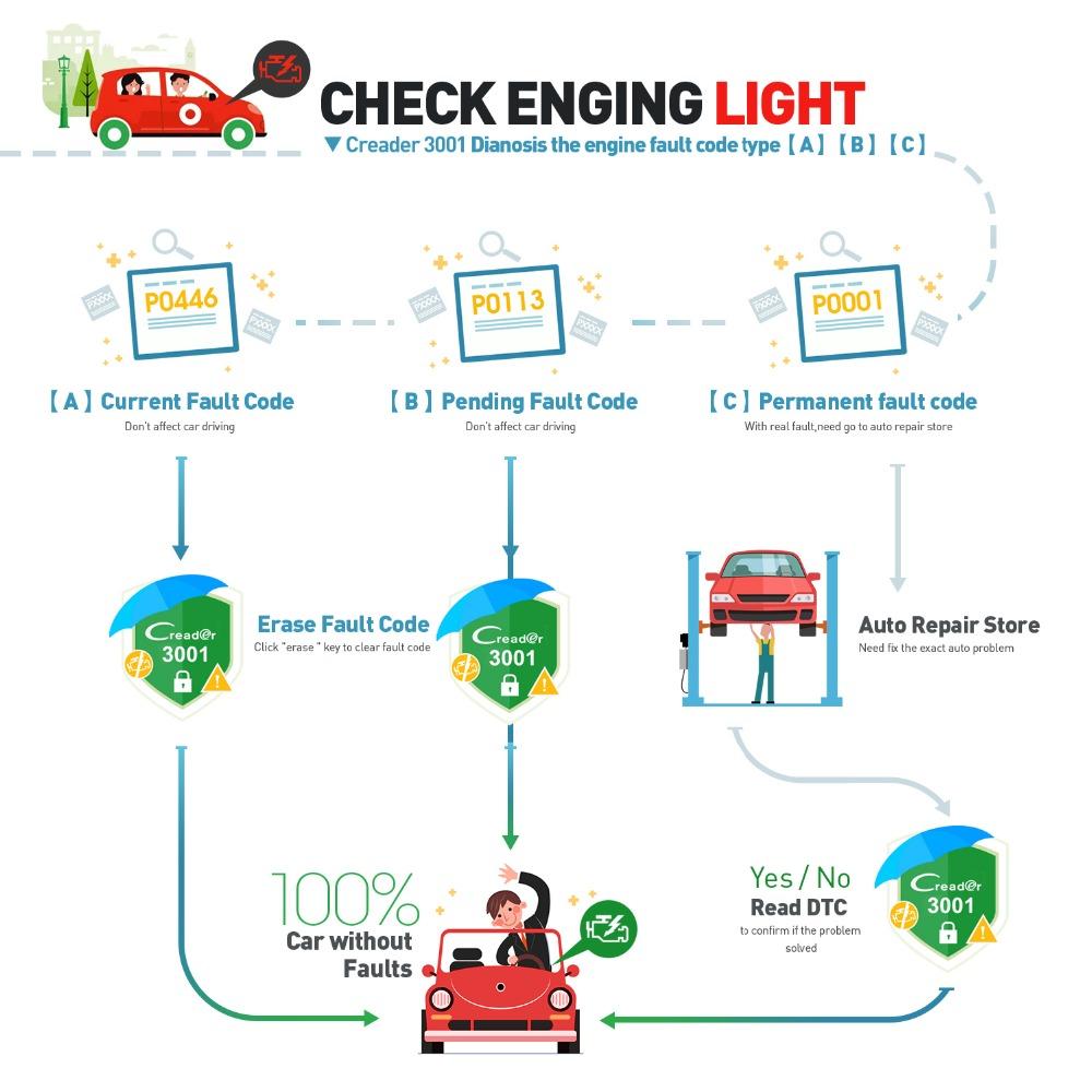 CR3001 Check Engine Light
